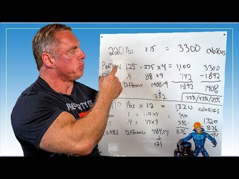 $100,000 Transformation Plan - Muscle Building Nutrition