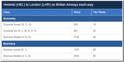 High BA Tier Points earning Business Class Europe routes