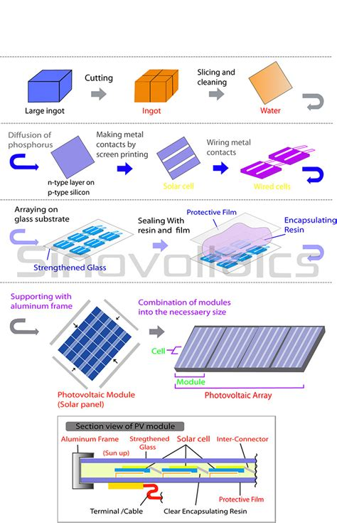 Solar panel manufacturing process: From cell to module