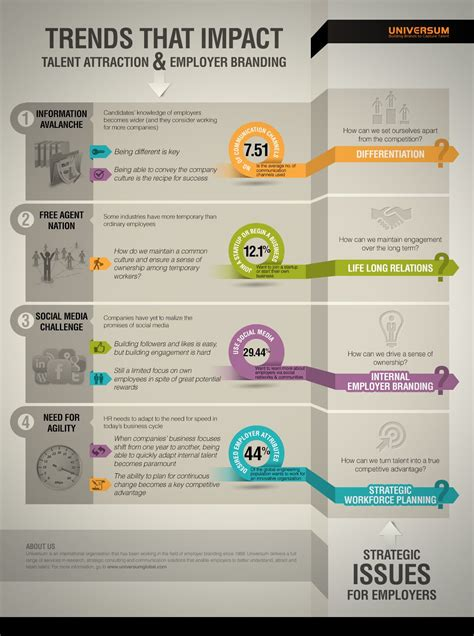 Trends that impact talent attraction and employer branding