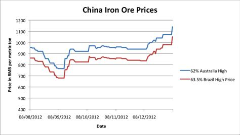 China Demand Driving Up the Iron Ore Price - Steel