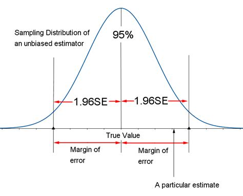 What is Margin of Error: Definition, How to Calculate in