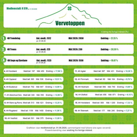4H Norge - Home | Facebook