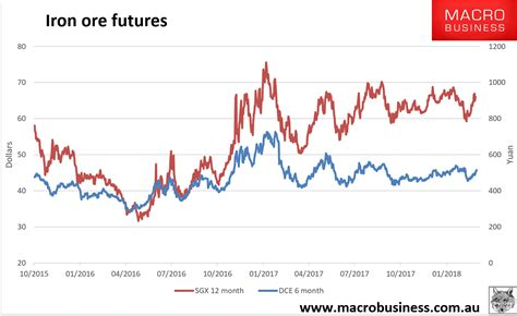 Daily iron ore price update (the build) - MacroBusiness