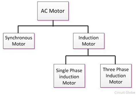What is AC Motor? Definition & Types - Circuit Globe