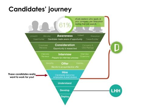 Candidates' journey These candidates really