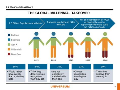 THE GLOBAL MILLENNIAL TAKEOVER2